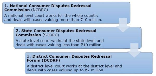 Consumer's Court
