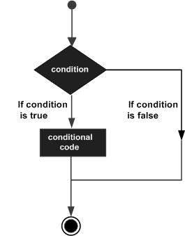 Membuat Pernyataan pada Javascript
