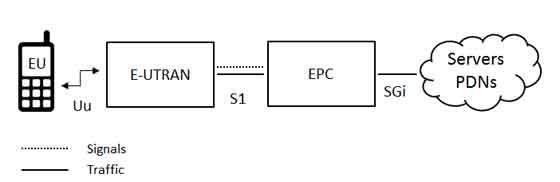 Lte network architecture ytd2525 for Architecture lte