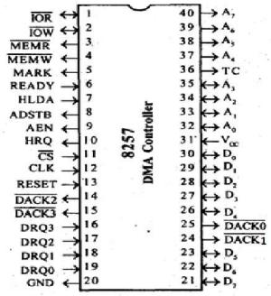 Microprocessor 8257 DMA Controller