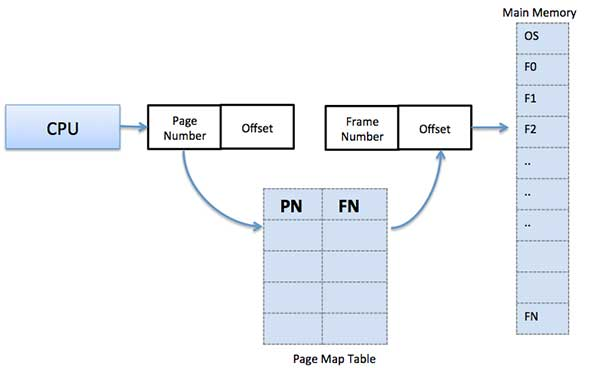 Page Map Table| memory management in OS