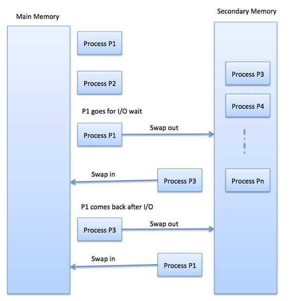 Process Swapping- memory management in OS