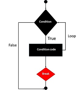 PHP Break Statement
