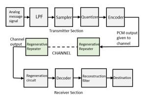 Principles of Communication Digital Modulation