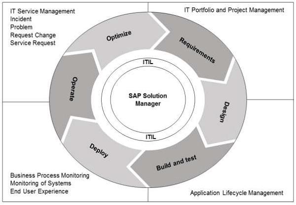 Gerente de Soluções SAP