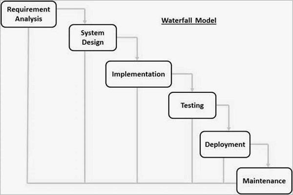 Image result for waterfall model