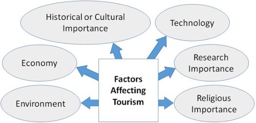 Tourism Management - Factors Affecting