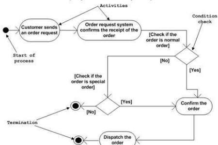 Beautiful Flowers 2019 Order Management Process Flow Chart