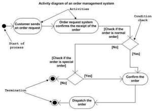 UML  Activity Diagrams