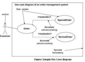 UML  Use Case Diagrams