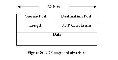 A Brief Notes On UDP And TCP Protocols In Computer Networks