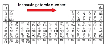 C atomic structure igcse chemistry revision image result for 115 deduce the number of outer electrons in a main group element from urtaz Image collections