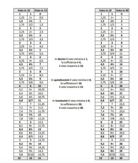 tabella-conversione