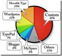 blog-trends-software