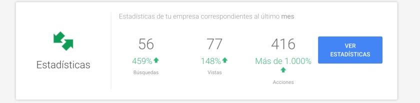Estadísticas de un negocio en Google my Business
