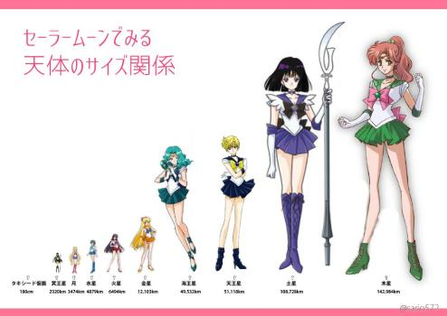 If the Sailor Soldiers' sizes were matched to their planets
