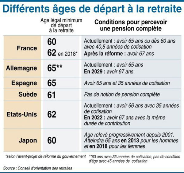 Comparative table retirement age Europe
