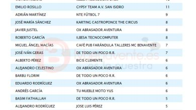 Photo of RESULTADOS Y CLASIFICACIÓN LIGA LOCAL DE FÚTBOL 7 DE BENAVENTE