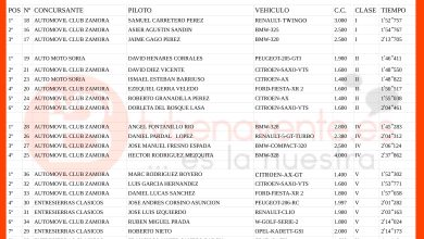 "Photo of CLASIFICACIÓN VI RACING CHALLENGE ""LA VEGUILLA"""