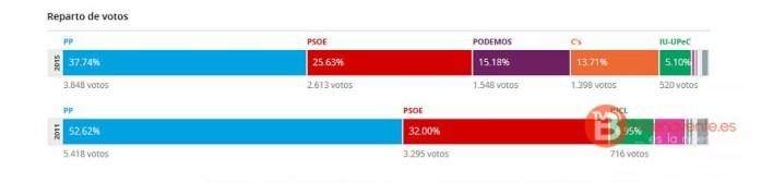 elecciones generale 2015 - 20d - benavente - reparto votos