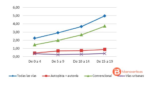 grafica-guardia-civil-castilla-y-leon-antiguedad-de-vehiculo-2016-mortalidad-benavente