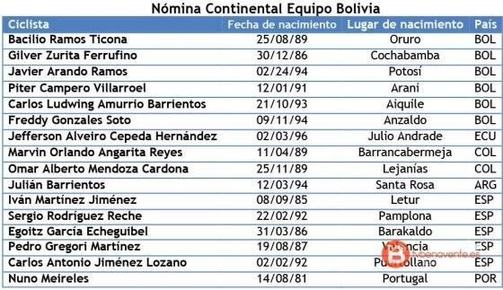 continental equipo bolivia