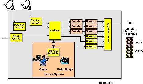 cable tv headend diagram | periodic & diagrams science,