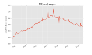 16Real_wages
