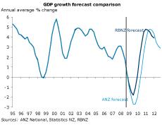 anz-rbnz-forecasts
