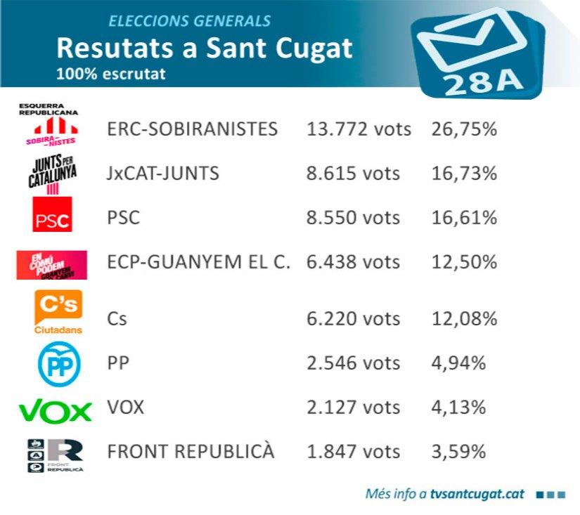 resultats-electorals-santcugat