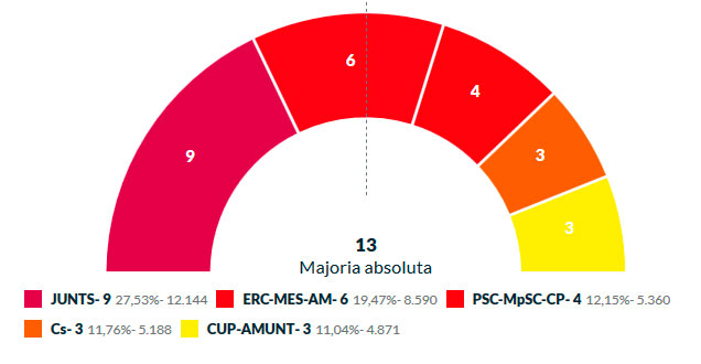 resultats-municipals2019