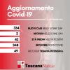 Coronavirus in Toscana: due morti (età media 82,7 anni), oggi 24 settembre. E 334 contagi