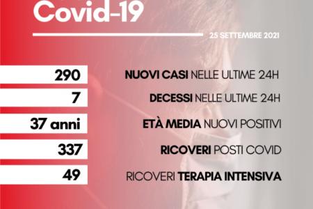 Coronavirus in Toscana: 7 morti (5 a Firenze,1 a Massa e Arezzo), oggi 25 settembre. E 290 contagi