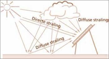 Directe en diffuse straling op zonnepaneel