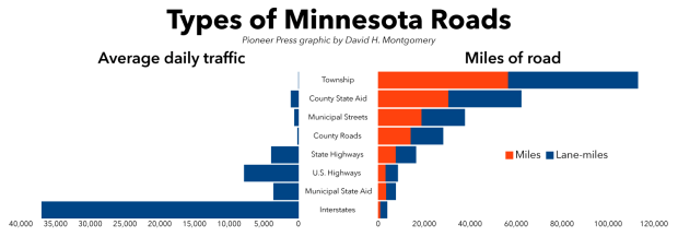 Graphic comparing estimated traffic and total miles of various different road types in Minnesota. (Pioneer Press: David Montgomery)