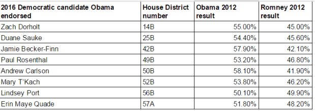 How did President Obama do in the state House districts? (Pioneer Press)