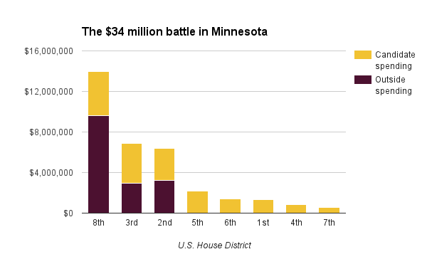 Spending by Minnesota U.S. House candidates and outside groups as of Oct. 20, 2016 (Federal Elections Commission, ProPublica)