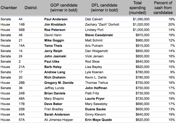 St. Paul Pioneer Press analysis of preliminary year-end spending figures for the 2016 election. (Source: Minnesota Campaign Finance and Public Disclosure Board.)