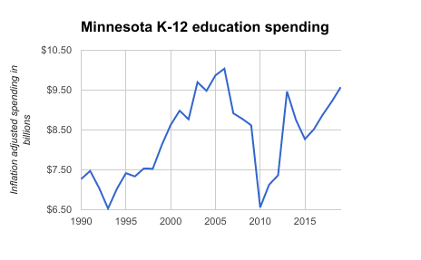 Minnesota education spending from 1990 projected through 2019. Funding fluctuations between 2010 and 2015 included a funding shift that delayed payments to schools.Source: Minnesota Management and Budget