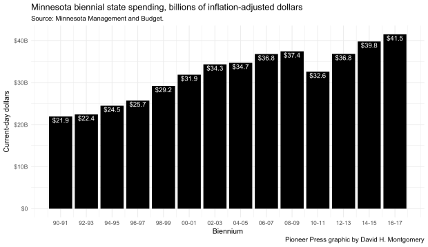 Minnesota biennial state spending, billions of inflation-adjusted dollars.