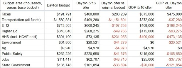 Table comparing recent budget offers from Gov. Mark Dayton and Republican lawmakers. Numbers are in thousands of dollars and reflect differences from the state's base budget. (David H. Montgomery / Pioneer Press)
