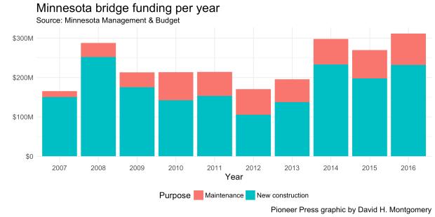 bridge-funding