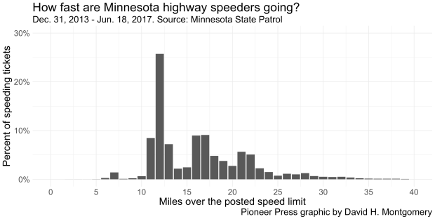 speeding-milesover