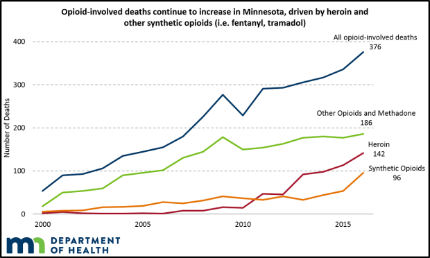 In 2016, opioid overdoses killed 376 Minnesotans. Those deaths were caused by a variety of different types of drugs. Courtesy of the Minnesota Department of Health.