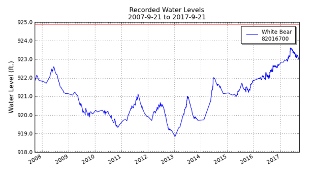 White Bear Lake water levels. (Courtesy Minnesota DNR)