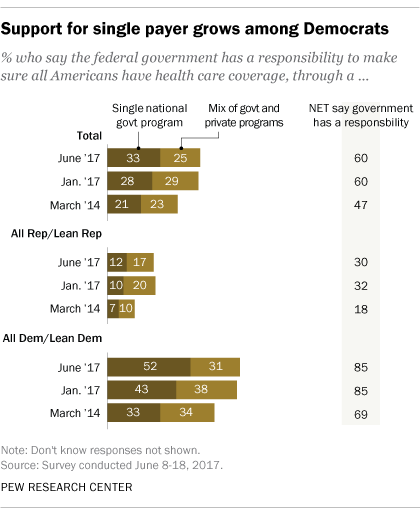 Survey results from the Pew Research Center, June 23, 2017 (Courtesy Pew Research Center)