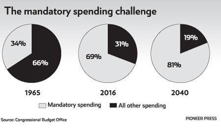 spendingprojections