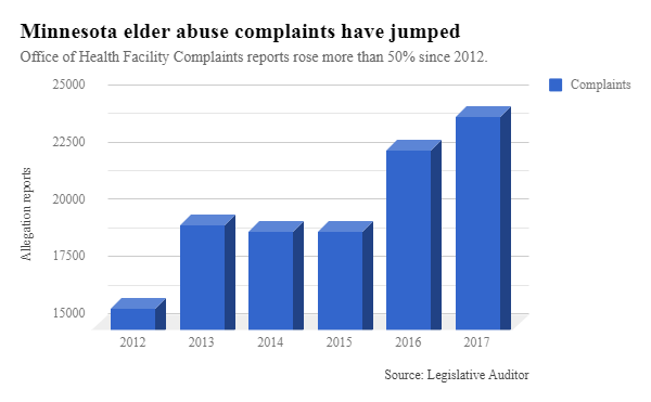 Minnesota elder abuse complaints graph