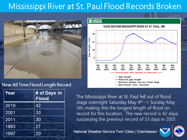 Mississippi River breaks record for longest flood period in