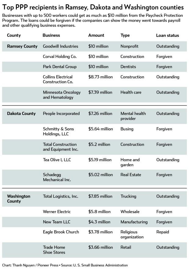 Minnesota businesses got  billion in federal aid. Where did it go?